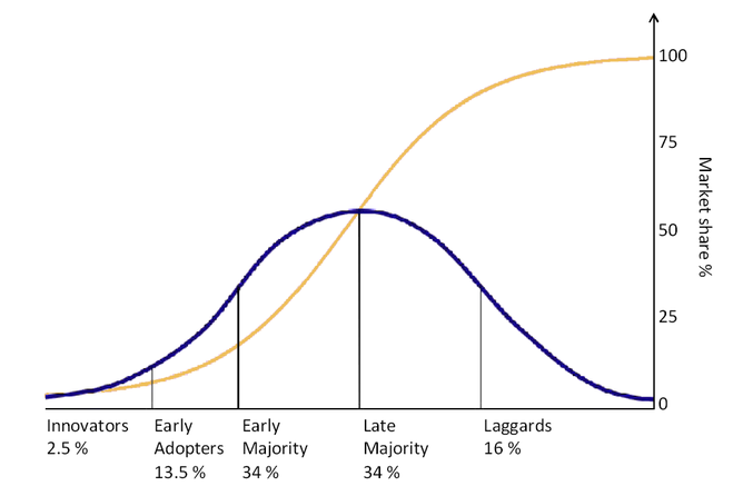 Adopter categories: Standard bell shape curve. Blue line represents the groups of consumer adopting a new technology and yellow is the market share which obviously reaches 100% following complete adoption