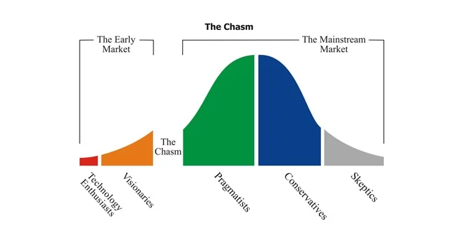 Crossing the chasm: picture showing the innovators, early adopters, early majority , late majority and laggards. The bell curve also depicts the chasm