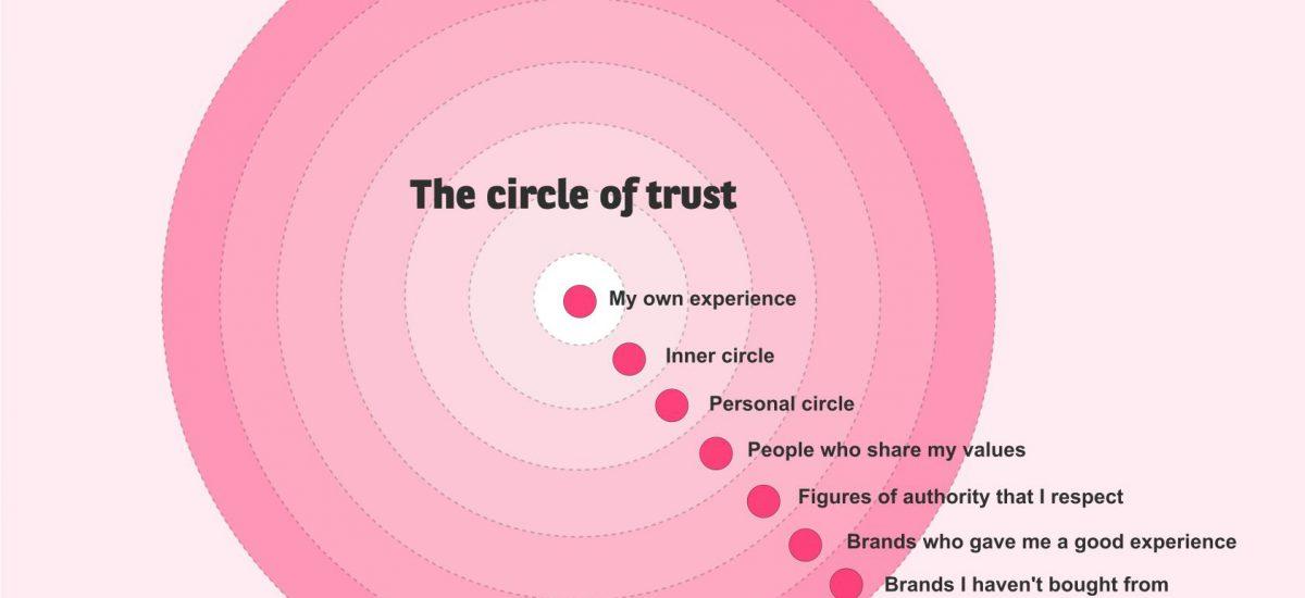 Building customer trust in modern day marketing