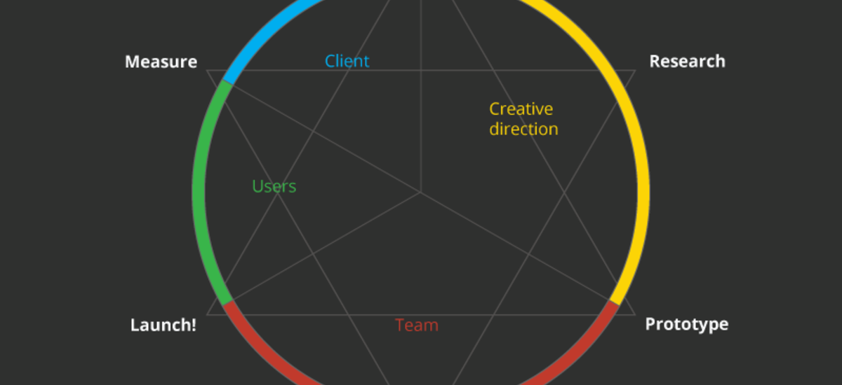 The iterative cycle and user centered design