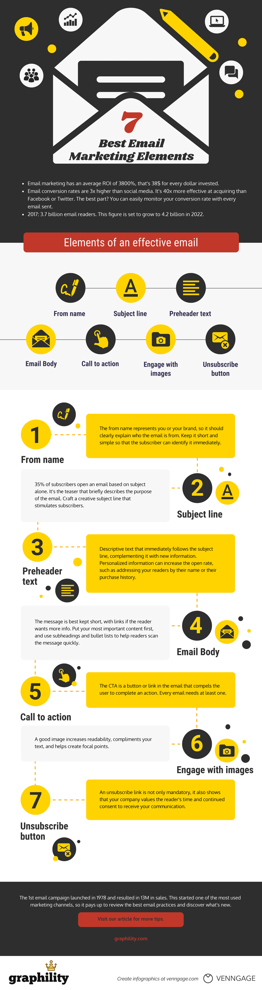 Infographic on 7 best email marketing elements: The 7 elements of an effective email are from name, subject line, preheader text, email body, call to action, engage with images, unsubscribe button